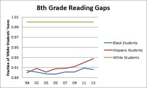 8th grade math gaps